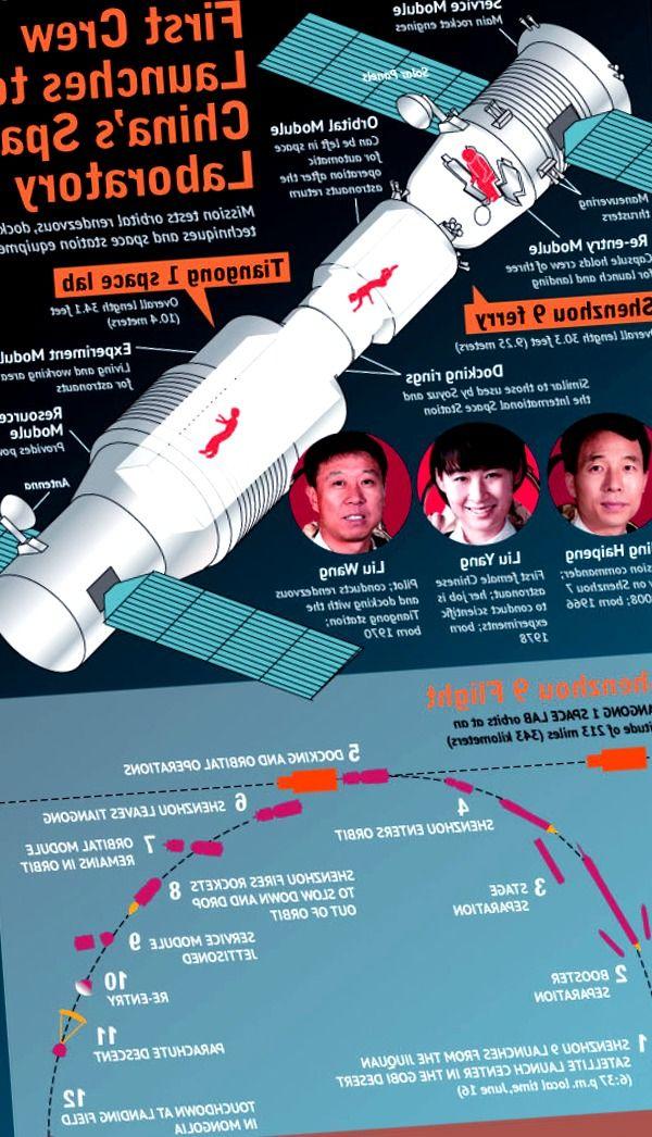 Shenzhou 9 Explicado: La primera mujer astronauta de China se dirige al laboratorio espacial